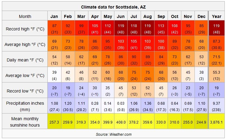 Average Temperatures in Scottsdale, Arizona
